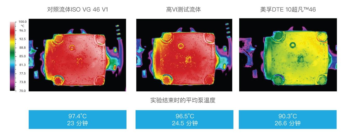 lubricant pump temperatures